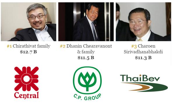 Người Thái đang chiếm lĩnh môt số thị trường quan trọng của Việt Nam