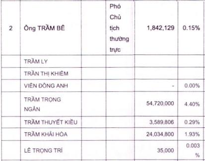 Gia đình đại gia Trầm Bê sở hữu gần 7% vốn Sacombank ảnh 1