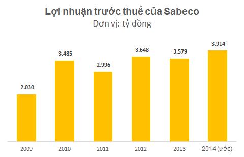 Tỷ phú Thái Lan tính chi 1 tỷ USD mua 40% cổ phần Sabeco ảnh 2