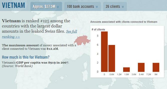 26 khách hàng Việt Nam tại ngân hàng HSBC Thụy Sĩ bị tiết lộ ảnh 1
