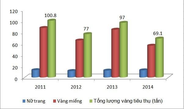Lượng vàng tiêu thụ trong vòng 4 năm qua của Việt Nam.
