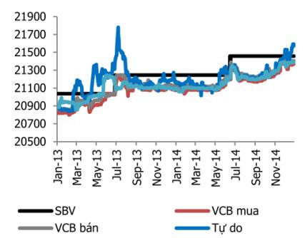 Dự trữ ngoại hối Việt Nam năm 2015 có thể đạt 38 tỷ USD ảnh 2