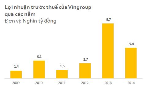 Hơn 10.000 tỷ đồng M&A năm 2014 của Vingroup rót vào đâu? ảnh 1