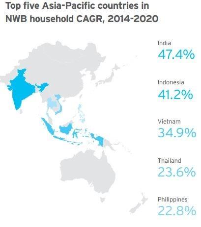 """Nhóm """"giàu xổi"""" của Việt Nam tăng nhanh thứ 3 ở Châu Á ảnh 1"""