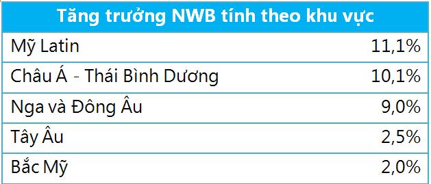 """Nhóm """"giàu xổi"""" của Việt Nam tăng nhanh thứ 3 ở Châu Á ảnh 2"""