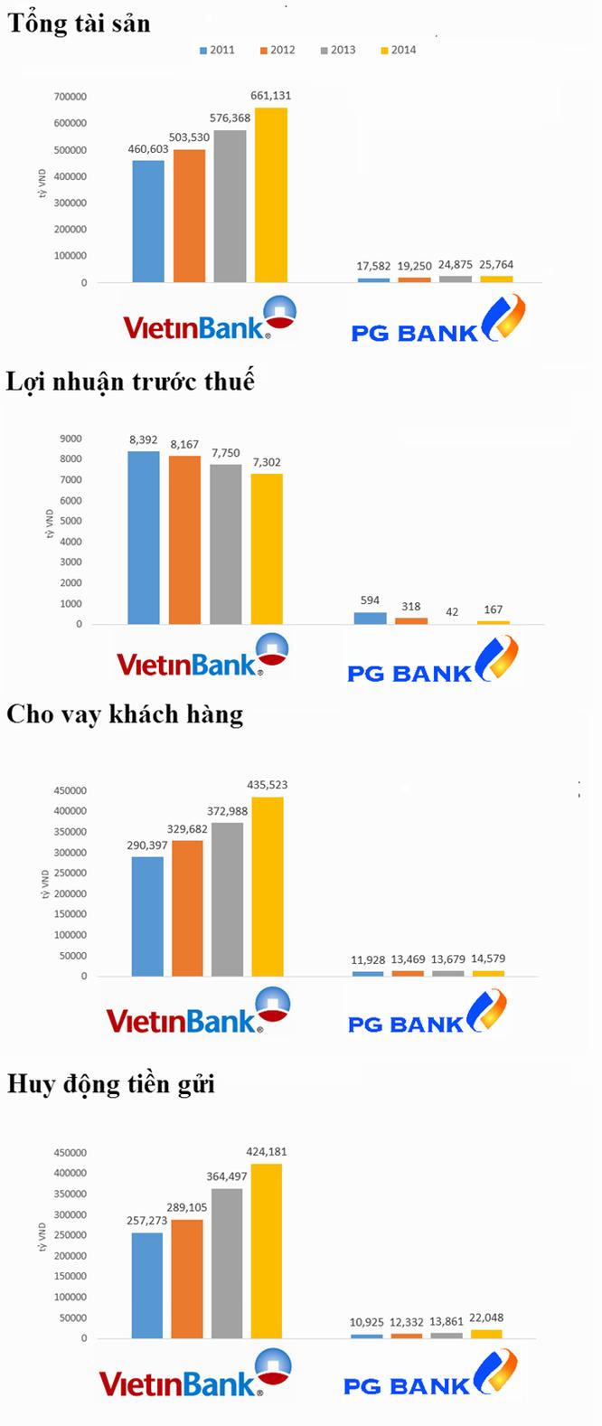 """""""Vén màn"""" thương vụ sáp nhập VietinBank - PGBank ảnh 2"""