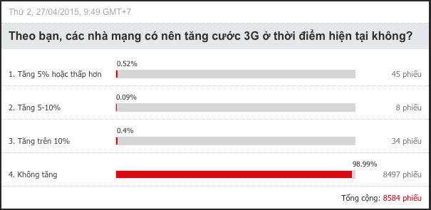 """Khảo sát cước 3G: Hai số liệu gây """"sốc"""" ảnh 1"""