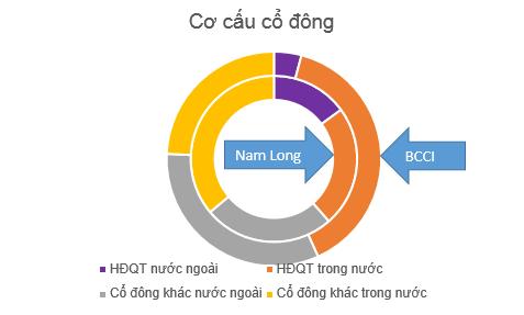 """BCCI vs Nam Long: """"Chậm mà chắc"""" hay """"đánh nhanh thắng lớn""""? ảnh 2"""