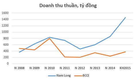 """BCCI vs Nam Long: """"Chậm mà chắc"""" hay """"đánh nhanh thắng lớn""""? ảnh 3"""