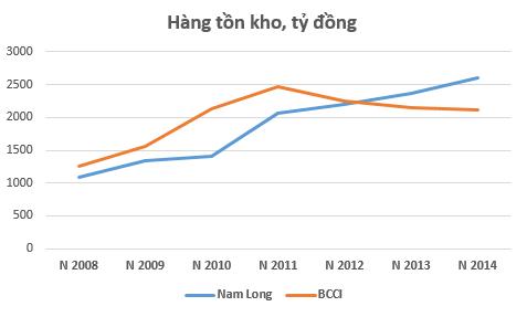 """BCCI vs Nam Long: """"Chậm mà chắc"""" hay """"đánh nhanh thắng lớn""""? ảnh 1"""