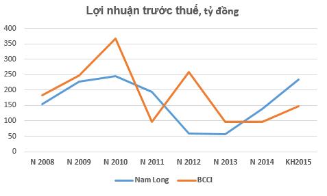 """BCCI vs Nam Long: """"Chậm mà chắc"""" hay """"đánh nhanh thắng lớn""""? ảnh 4"""