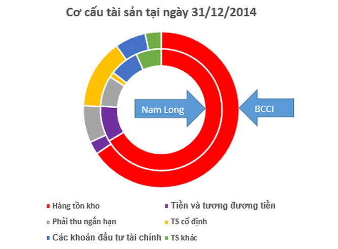 """BCCI vs Nam Long: """"Chậm mà chắc"""" hay """"đánh nhanh thắng lớn""""? ảnh 5"""