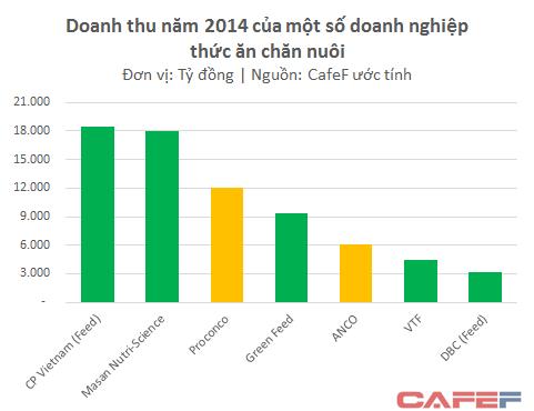 Masan, C.P Vietnam và cuộc đua khốc liệt trên thị trường quy mô 24 tỷ USD ảnh 1