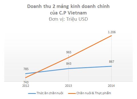 Masan, C.P Vietnam và cuộc đua khốc liệt trên thị trường quy mô 24 tỷ USD ảnh 3