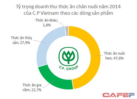 Masan, C.P Vietnam và cuộc đua khốc liệt trên thị trường quy mô 24 tỷ USD ảnh 2