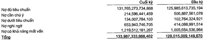 Sacombank: Lợi nhuận quý I/2015 đạt 636 tỷ đồng, nợ xấu tăng thêm 485 tỷ đồng ảnh 1