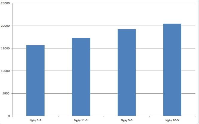 Người tiêu dùng bức xúc với đợt tăng giá xăng mới ảnh 1