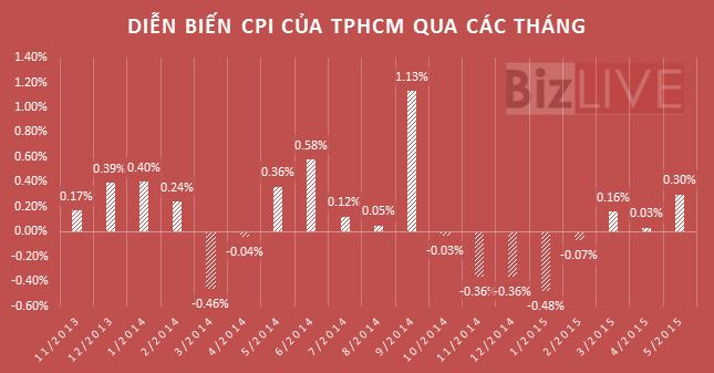 Giá xăng tăng sẽ kéo CPI tăng thêm 0,58%? ảnh 2