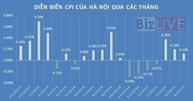 Giá xăng tăng sẽ kéo CPI tăng thêm 0,58%? ảnh 1
