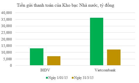 """Vì sao tổng tài sản của Vietcombank """"xì hơi"""" nhanh quá vậy? ảnh 2"""