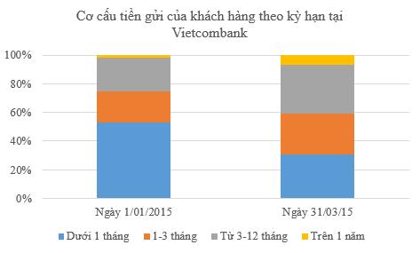 """Vì sao tổng tài sản của Vietcombank """"xì hơi"""" nhanh quá vậy? ảnh 4"""