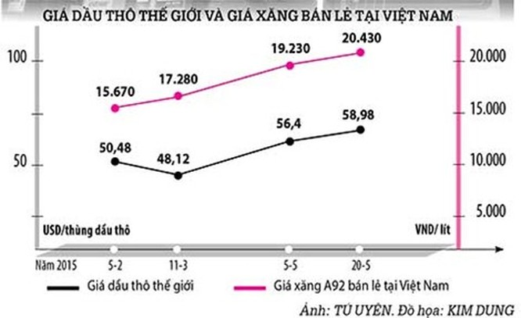 Giá xăng tăng mạnh do điều hành thuế bất hợp lý ảnh 1