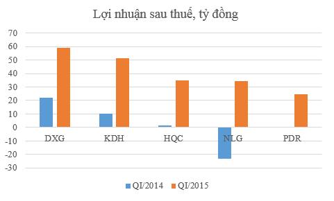 """Ngành bất động sản: Chủ đầu tư """"nhanh chân"""", lãi tăng mạnh ảnh 2"""