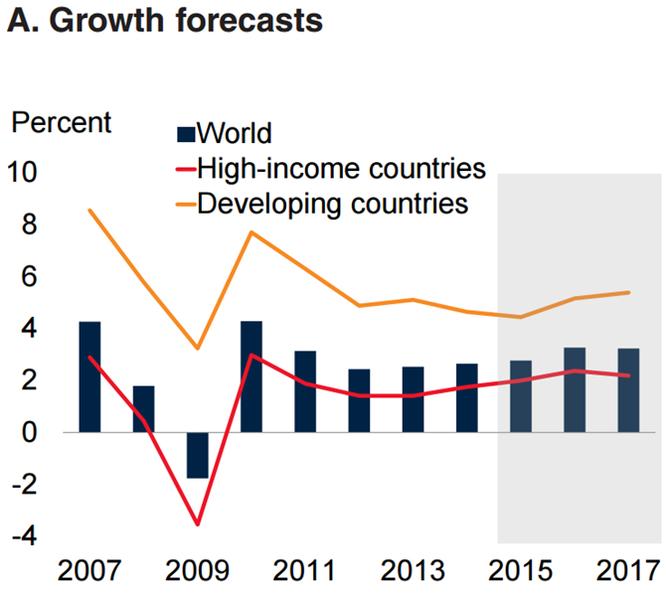 World Bank: Dự báo GDP của Việt Nam tăng trưởng 6,5% trong 2016 và 2017 ảnh 1