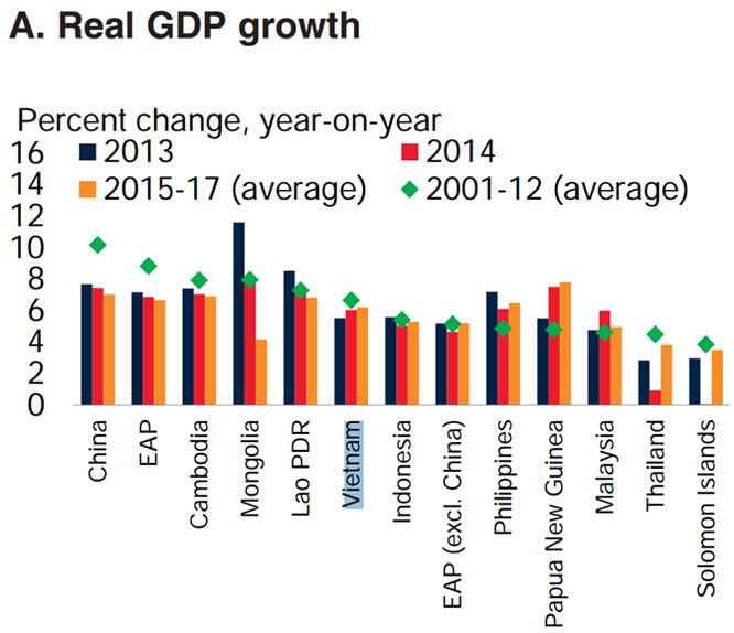 World Bank: Dự báo GDP của Việt Nam tăng trưởng 6,5% trong 2016 và 2017 ảnh 2