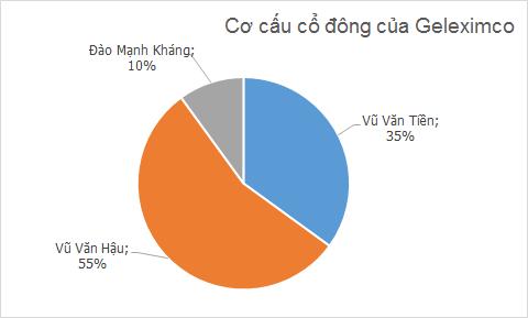 """Chân dung đại gia bất động sản Vũ Văn Tiền và """"ván bài"""" HANIC ảnh 1"""