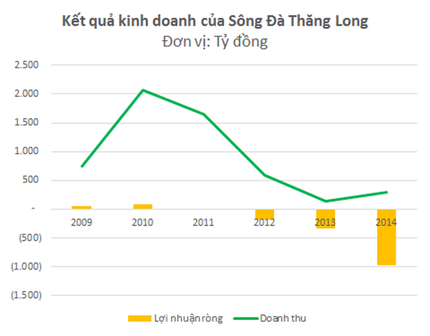 Sông Đà Thăng Long bất ngờ lỗ gần 1.000 tỷ đồng trong năm 2014 ảnh 1