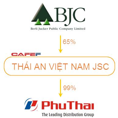 Trước khi muốn mua lại Metro, tỷ phú Thái Lan đã thâu tóm Phú Thái Group ảnh 1