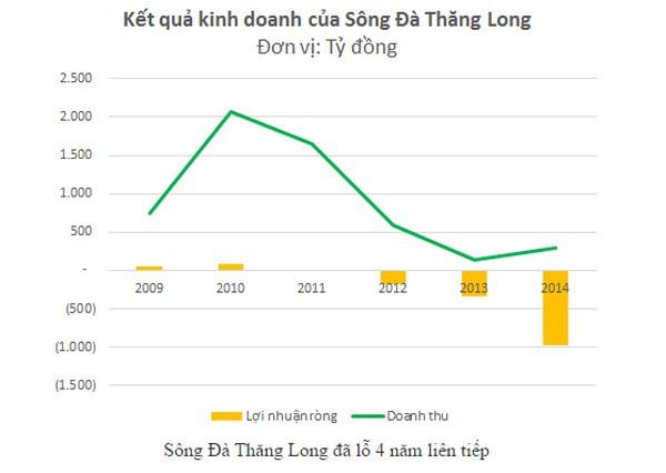 Đại gia Sông Đà - Thăng Long: Nợ thuế 375 tỷ, lỗ gần 1.000 tỷ ảnh 2