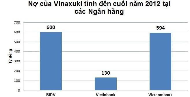 Buộc phải bán nhà máy, Vinaxuki đang nợ những ai? ảnh 1