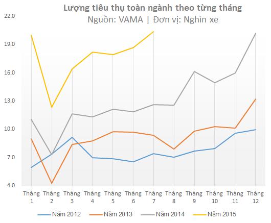 Người Việt đã mua hơn 20.000 ô tô trong tháng 7 ảnh 1