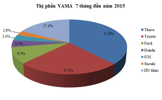 Người Việt đã mua hơn 20.000 ô tô trong tháng 7 ảnh 2