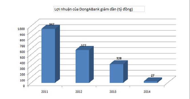 """""""Nội soi"""" tài chính DongABank trong thời gian bị thanh tra ảnh 1"""