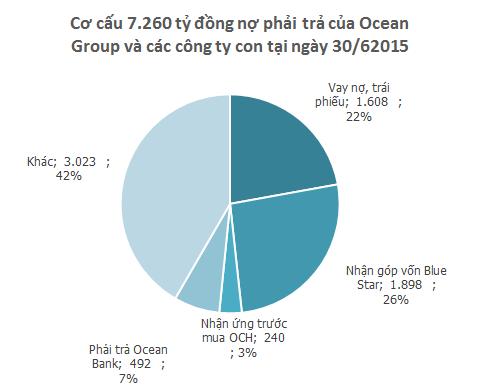 Ocean Group đang nợ bao nhiêu? ảnh 1
