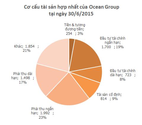 Ocean Group đang nợ bao nhiêu? ảnh 2