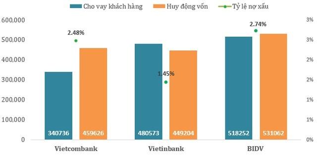 """So găng 3 """"đại gia"""" ngân hàng BIDV, Vietcombank và VietinBank: Ai số 1? ảnh 3"""