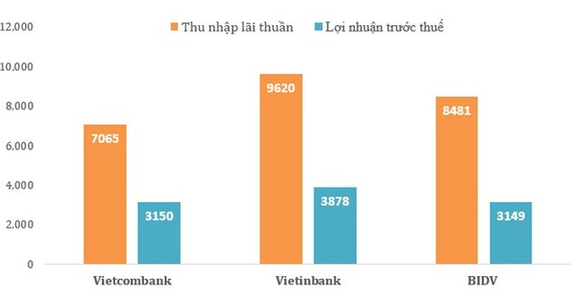 """So găng 3 """"đại gia"""" ngân hàng BIDV, Vietcombank và VietinBank: Ai số 1? ảnh 2"""
