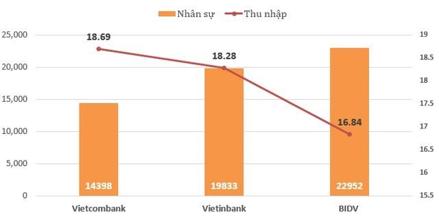 """So găng 3 """"đại gia"""" ngân hàng BIDV, Vietcombank và VietinBank: Ai số 1? ảnh 4"""