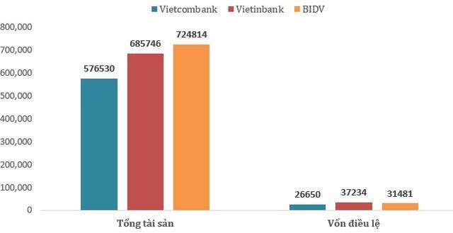 """So găng 3 """"đại gia"""" ngân hàng BIDV, Vietcombank và VietinBank: Ai số 1? ảnh 1"""