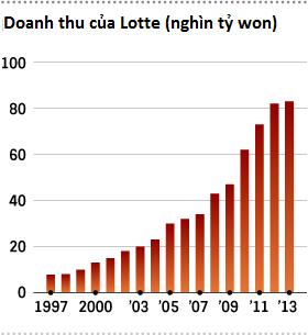 Lotte – Đại gia xứ kim chi đang làm gì ở Việt Nam? ảnh 1