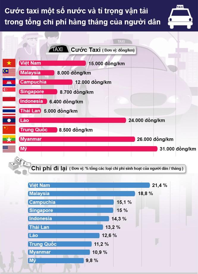 Chi phí đi lại tại Việt Nam cao nhất khu vực ảnh 1