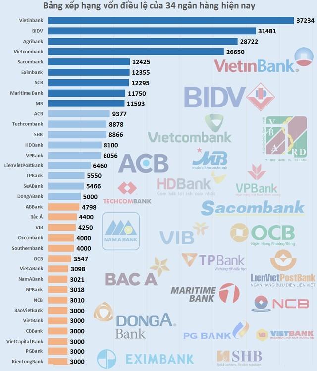 Trật tự mới trong bảng xếp hạng vốn của 34 ngân hàng Việt Nam ảnh 1