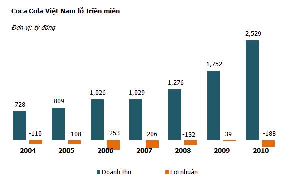 Lỗ hàng nghìn tỷ, tại sao Coca Cola vẫn đổ tiền vào Việt Nam? ảnh 1