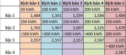 Hoá đơn điện trên 400 kWh, dính ngay 'thảm hoạ' ảnh 2