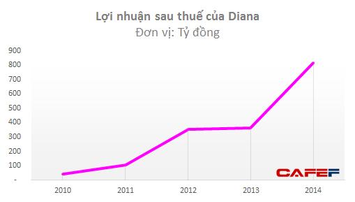 """Đại gia Doji Đỗ Minh Phú """"bị hớ"""" thương vụ bán Diana lấy 4.000 tỷ? ảnh 2"""