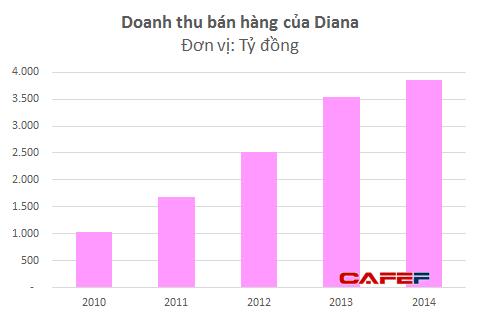 """Đại gia Doji Đỗ Minh Phú """"bị hớ"""" thương vụ bán Diana lấy 4.000 tỷ? ảnh 1"""